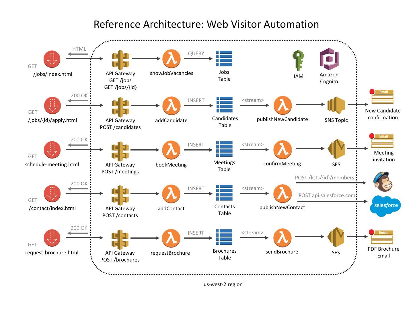 Reference Architecture: Web Visitor Automation